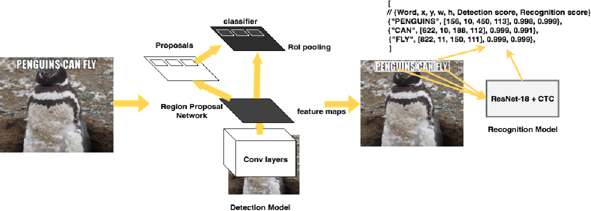 Figure 3 for Rosetta: Large scale system for text detection and recognition in images