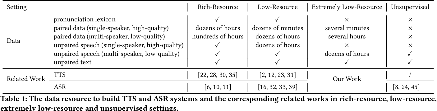 Figure 1 for LRSpeech: Extremely Low-Resource Speech Synthesis and Recognition