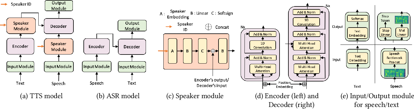 Figure 3 for LRSpeech: Extremely Low-Resource Speech Synthesis and Recognition