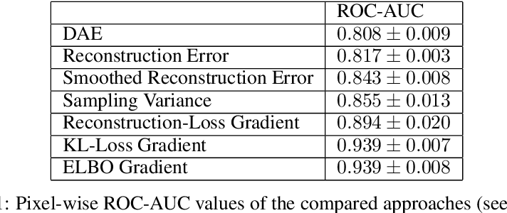 Figure 2 for A Case for the Score: Identifying Image Anomalies using Variational Autoencoder Gradients