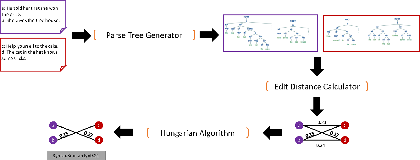 Figure 3 from Syntax Accommodation in Social Media