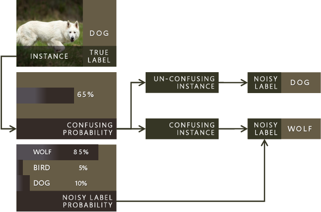 Figure 3 for Tackling Instance-Dependent Label Noise via a Universal Probabilistic Model