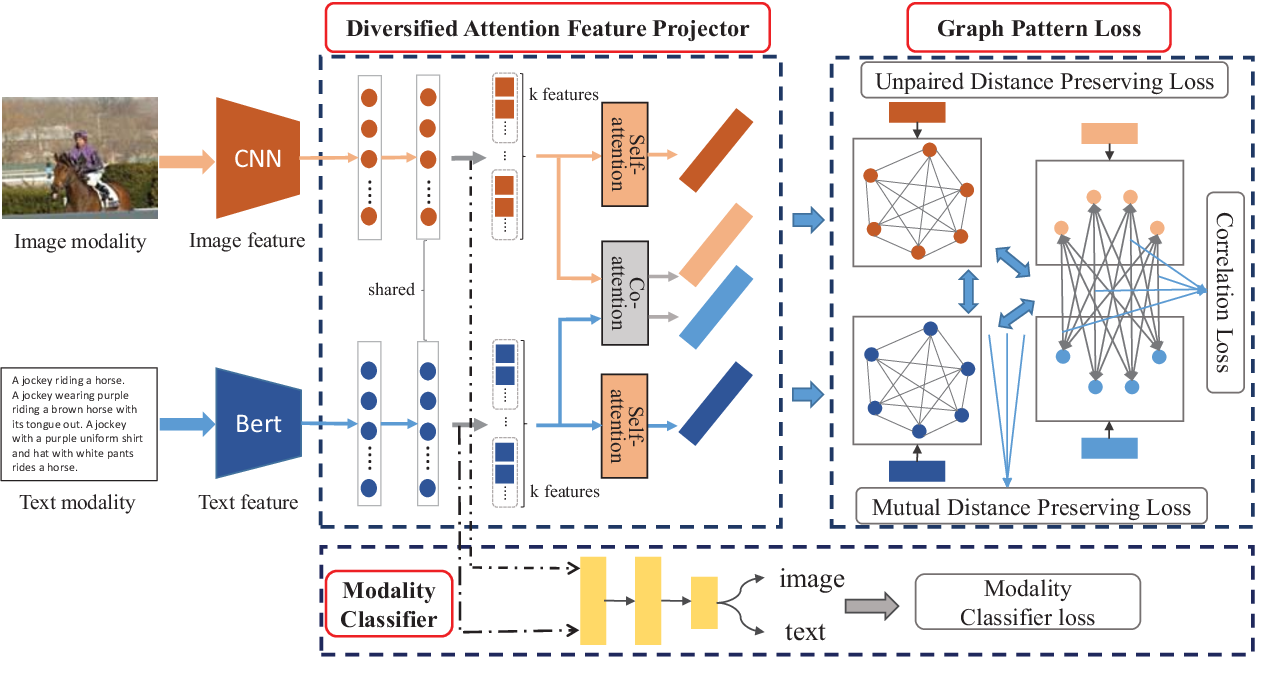 Figure 1 for Graph Pattern Loss based Diversified Attention Network for Cross-Modal Retrieval