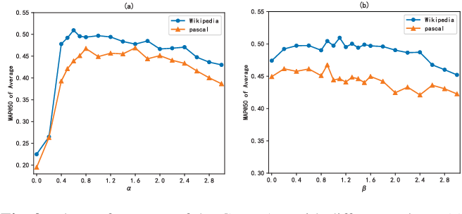 Figure 4 for Graph Pattern Loss based Diversified Attention Network for Cross-Modal Retrieval