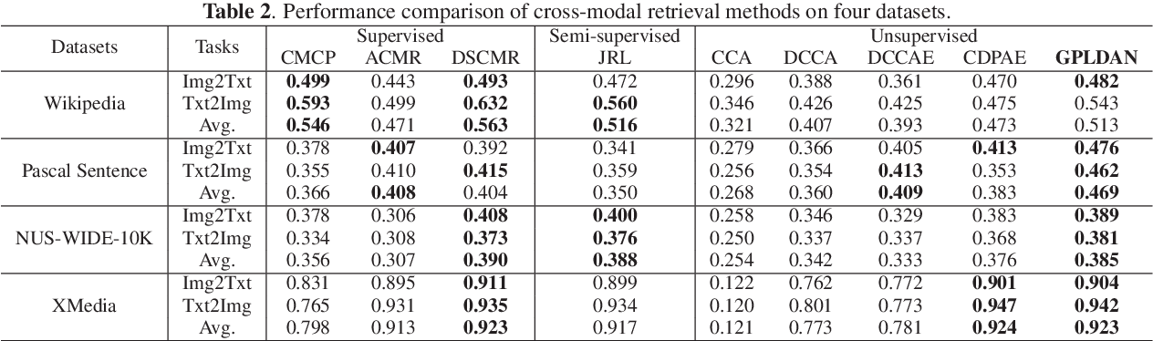 Figure 3 for Graph Pattern Loss based Diversified Attention Network for Cross-Modal Retrieval