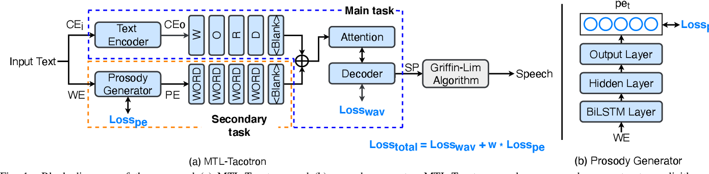 Figure 1 for Modeling Prosodic Phrasing with Multi-Task Learning in Tacotron-based TTS
