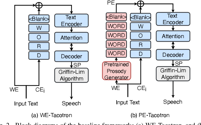 Figure 2 for Modeling Prosodic Phrasing with Multi-Task Learning in Tacotron-based TTS