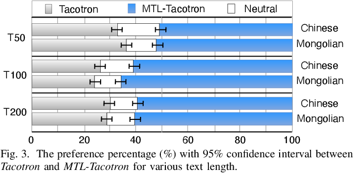 Figure 3 for Modeling Prosodic Phrasing with Multi-Task Learning in Tacotron-based TTS