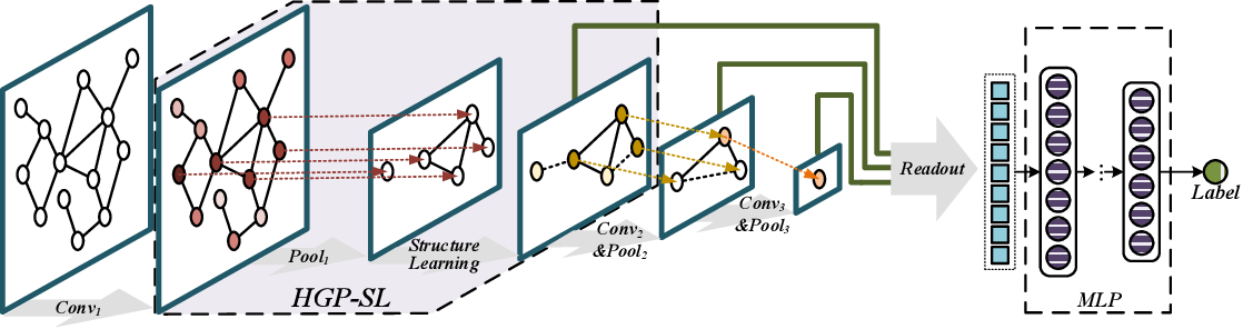 Figure 1 for Hierarchical Graph Pooling with Structure Learning