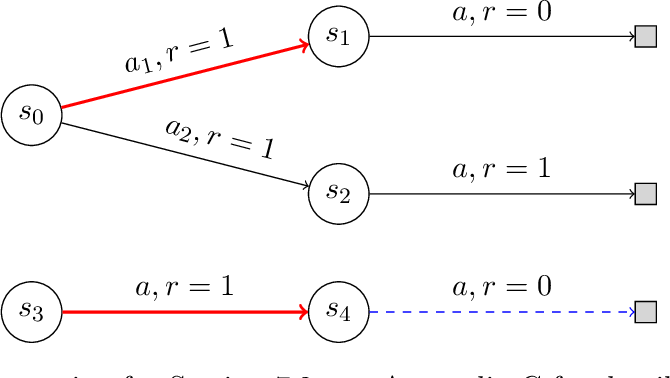 Figure 1 for Batch Value-function Approximation with Only Realizability