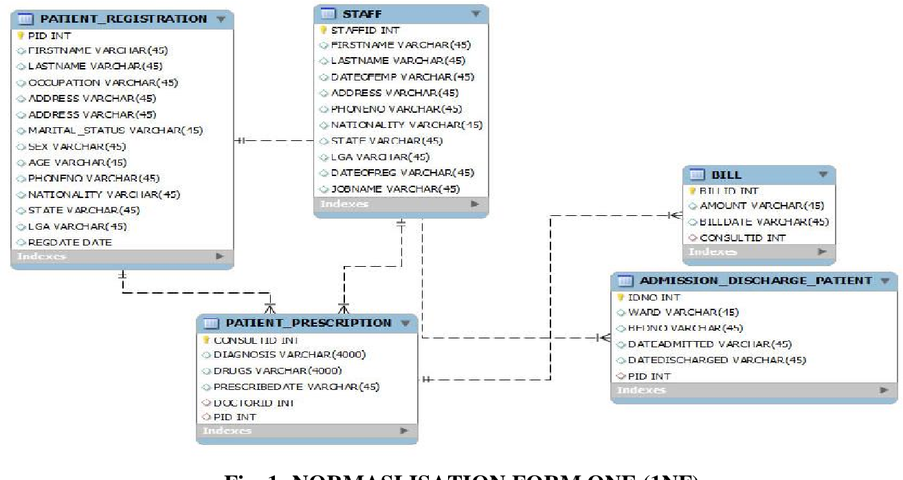 Figure 1 from HOSPITAL PATIENT DATABASE MANAGEMENT SYSTEM ...