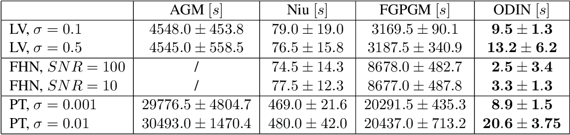 Figure 2 for ODIN: ODE-Informed Regression for Parameter and State Inference in Time-Continuous Dynamical Systems