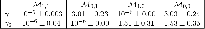 Figure 4 for ODIN: ODE-Informed Regression for Parameter and State Inference in Time-Continuous Dynamical Systems