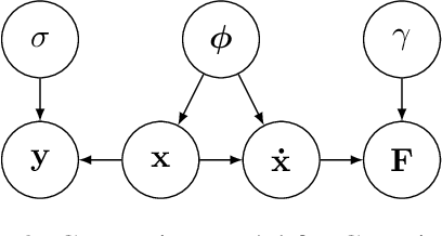 Figure 3 for ODIN: ODE-Informed Regression for Parameter and State Inference in Time-Continuous Dynamical Systems