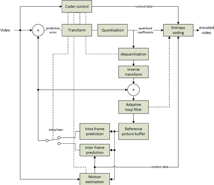 H 265 Block Diagram - Diagrams Catalogue