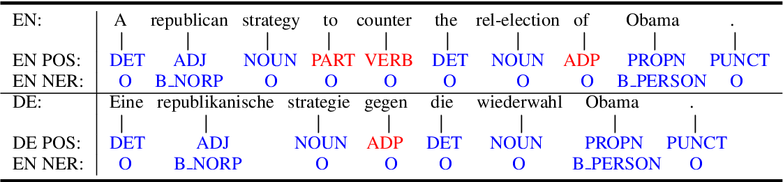 Figure 1 for Enriching Non-Autoregressive Transformer with Syntactic and SemanticStructures for Neural Machine Translation