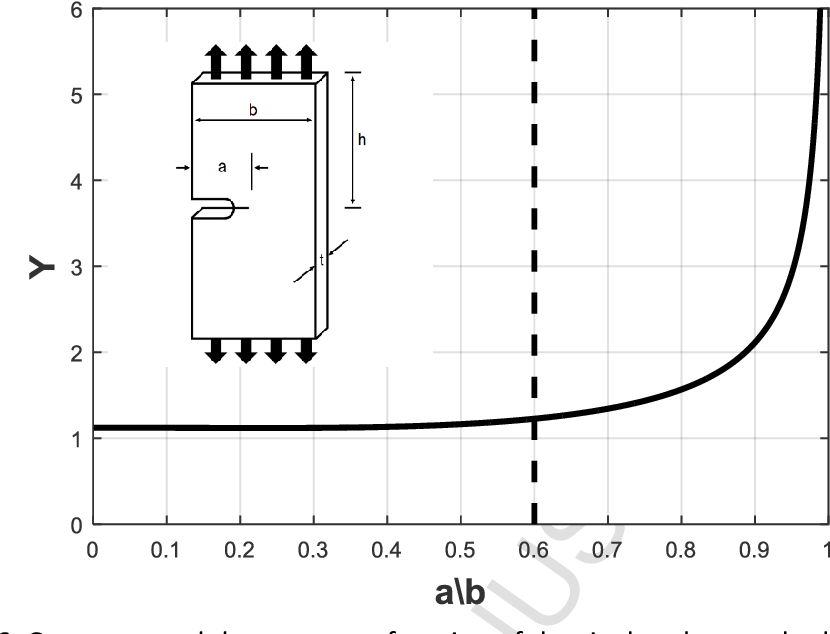Figure 6. Geometry and the geometry function of the single-edge notched specimen