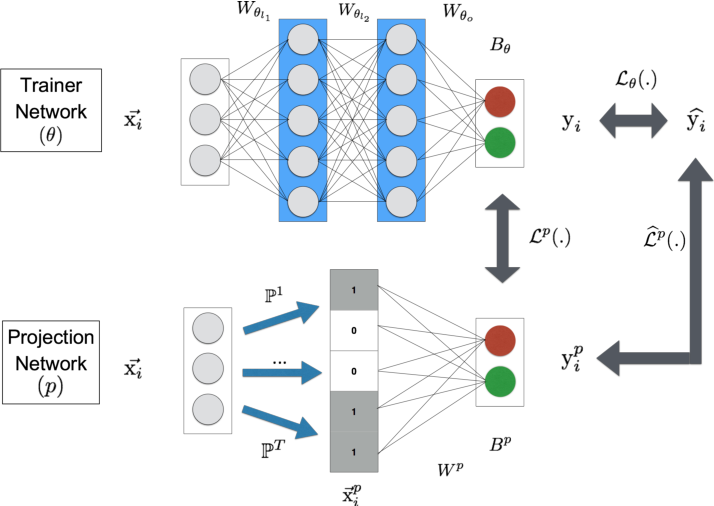 Figure 1 for ProjectionNet: Learning Efficient On-Device Deep Networks Using Neural Projections