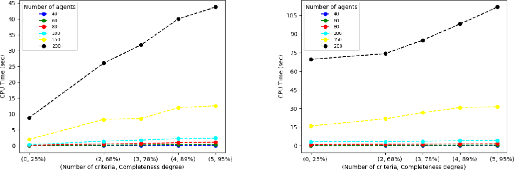 Figure 2 for Knowledge-Based Stable Roommates Problem: A Real-World Application