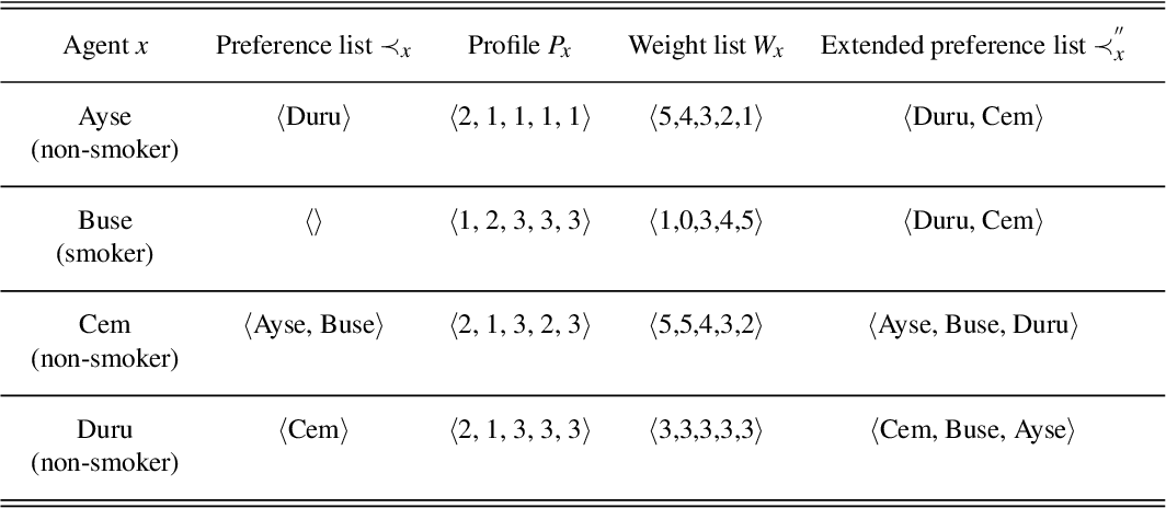 Figure 3 for Knowledge-Based Stable Roommates Problem: A Real-World Application