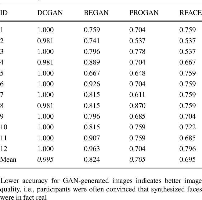 Figure 4 for Use of Neural Signals to Evaluate the Quality of Generative Adversarial Network Performance in Facial Image Generation