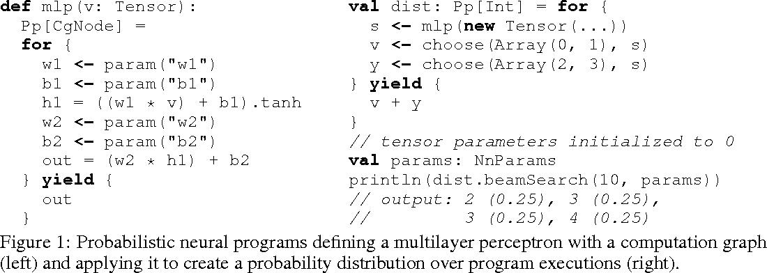 Figure 1 for Probabilistic Neural Programs