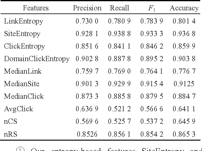 Table 3 Query type identification experimental results when using each single feature