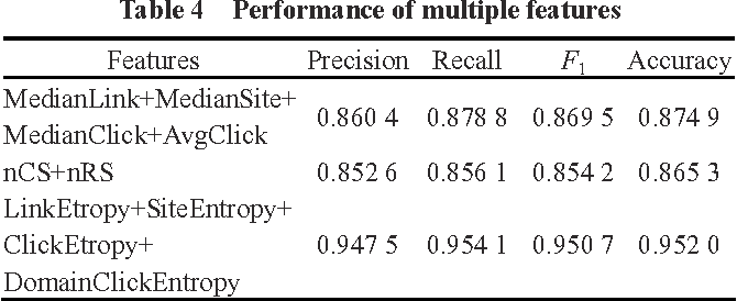 Table 4 Performance of multiple features