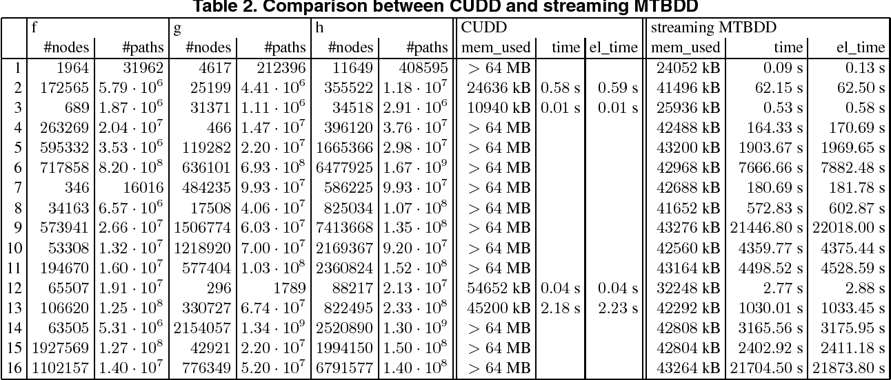 Table 2. Comparison between CUDD and streaming MTBDD