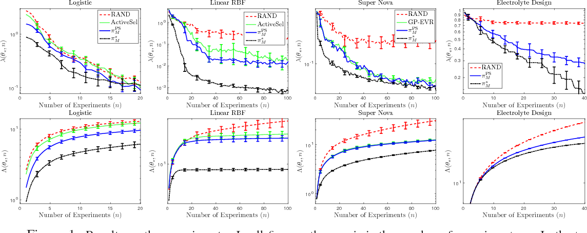 Figure 1 for Myopic Bayesian Design of Experiments via Posterior Sampling and Probabilistic Programming