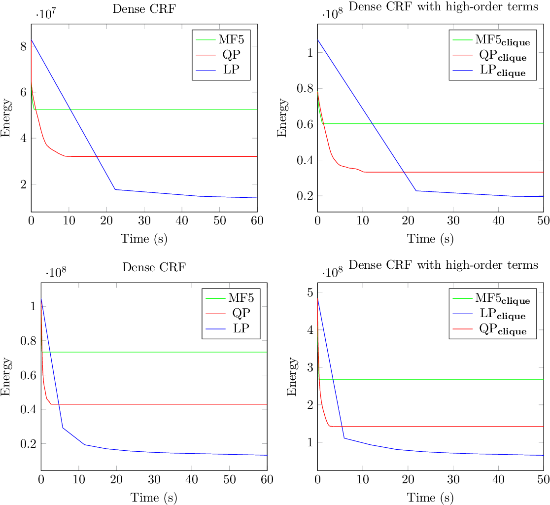 Figure 2 for Efficient Relaxations for Dense CRFs with Sparse Higher Order Potentials