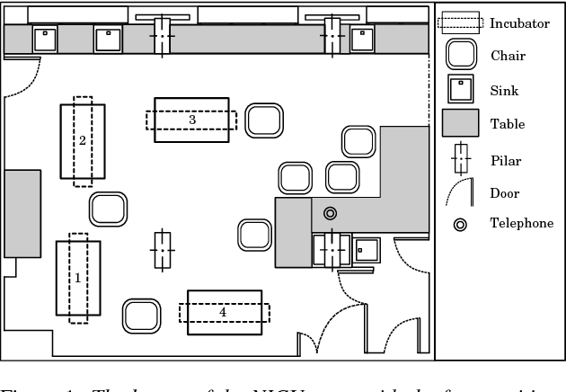 figure 1: the layout of the nicu room with the four positions of the  incubators