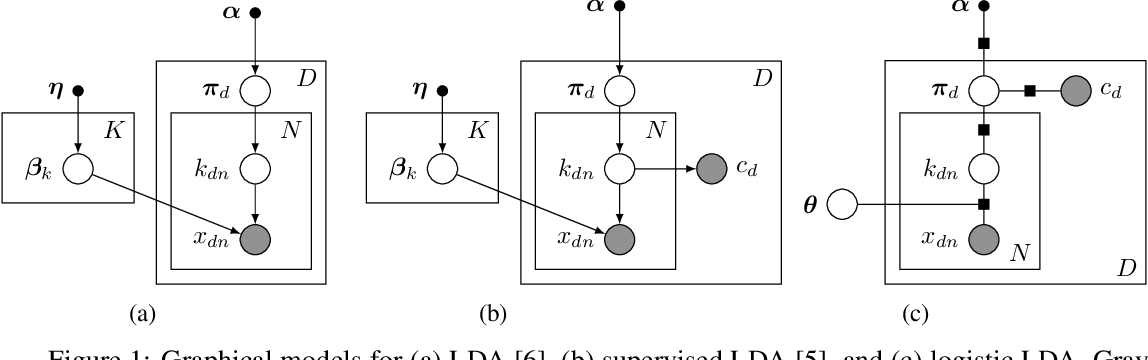 Figure 1 for Discriminative Topic Modeling with Logistic LDA