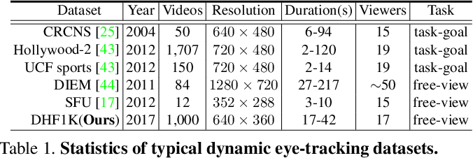 Figure 1 for Revisiting Video Saliency: A Large-scale Benchmark and a New Model