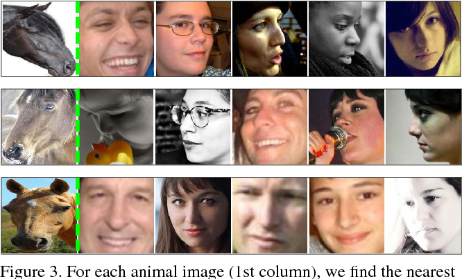 Figure 4 for Interspecies Knowledge Transfer for Facial Keypoint Detection