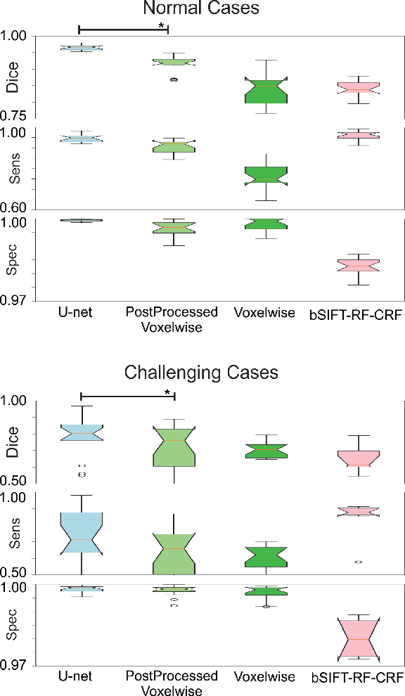 Figure 2 for Real-Time Automatic Fetal Brain Extraction in Fetal MRI by Deep Learning