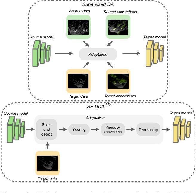 Figure 1 for SF-UDA$^{3D}$: Source-Free Unsupervised Domain Adaptation for LiDAR-Based 3D Object Detection