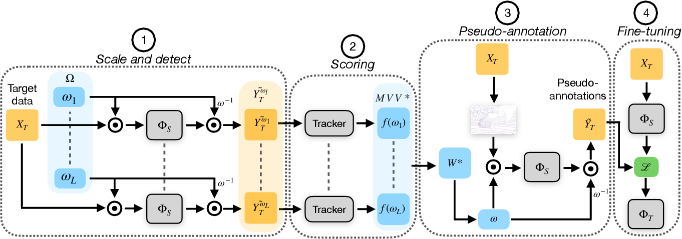 Figure 3 for SF-UDA$^{3D}$: Source-Free Unsupervised Domain Adaptation for LiDAR-Based 3D Object Detection