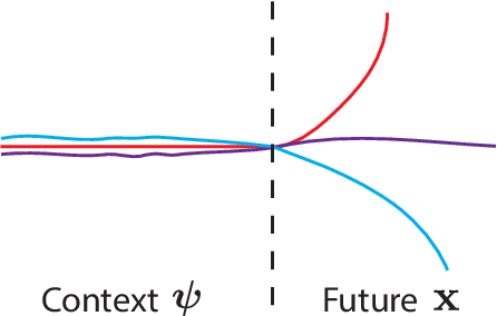 Figure 3 for Diverse Trajectory Forecasting with Determinantal Point Processes
