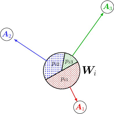 Figure 1 for Fast local linear regression with anchor regularization