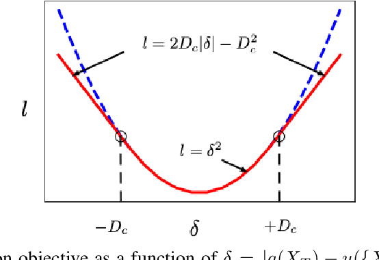Figure 1 for Actor-Critic Algorithm for High-dimensional Partial Differential Equations