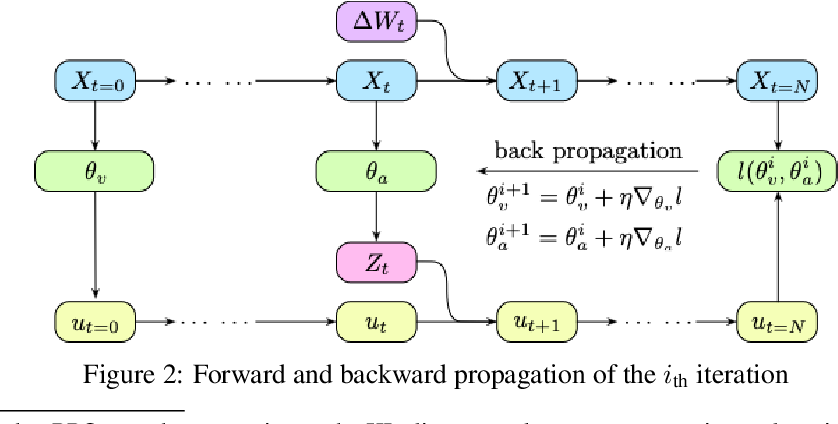 Figure 3 for Actor-Critic Algorithm for High-dimensional Partial Differential Equations