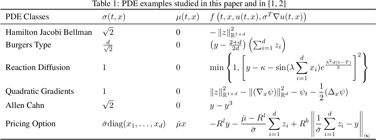 Figure 2 for Actor-Critic Algorithm for High-dimensional Partial Differential Equations