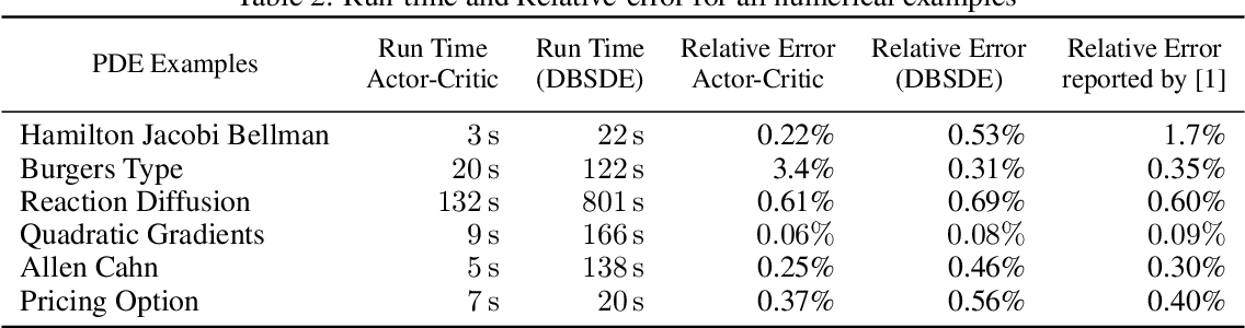 Figure 4 for Actor-Critic Algorithm for High-dimensional Partial Differential Equations