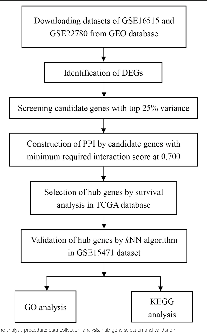 Identification of hub genes with diagnostic values in
