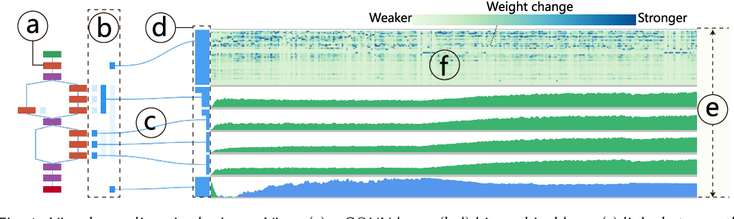Figure 4 for DeepTracker: Visualizing the Training Process of Convolutional Neural Networks