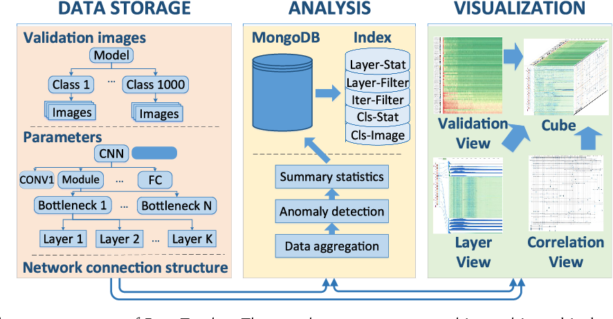 Figure 2 for DeepTracker: Visualizing the Training Process of Convolutional Neural Networks