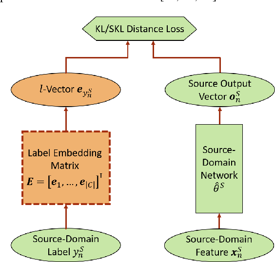 Figure 1 for L-Vector: Neural Label Embedding for Domain Adaptation