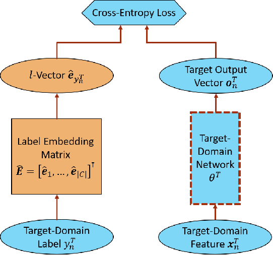 Figure 3 for L-Vector: Neural Label Embedding for Domain Adaptation