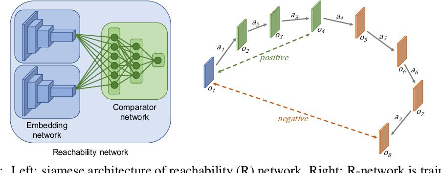 Figure 3 for Episodic Curiosity through Reachability